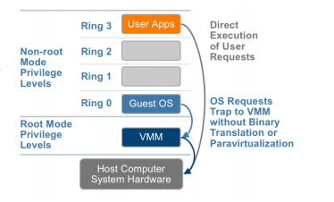 HardwareAssistedVirtualization